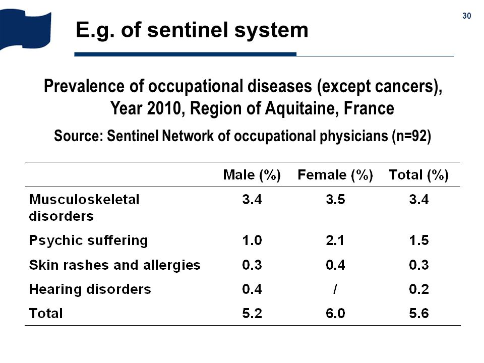 & 30 E.g. of sentinel system Prevalence of occupational diseases (except cancers), Year 2010, Region of Aquitaine, France Source: Sentinel Network of