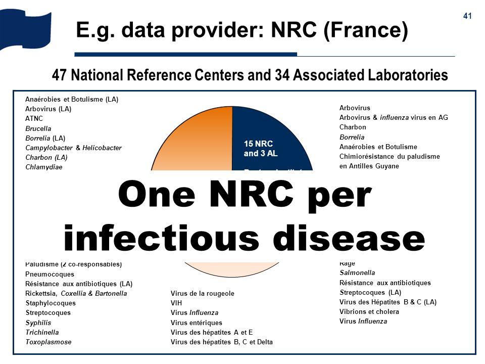 & 41 E.g. data provider: NRC (France) Anaérobies et Botulisme (LA) Arbovirus (LA) ATNC Brucella Borrelia (LA) Campylobacter & Helicobacter Charbon (LA