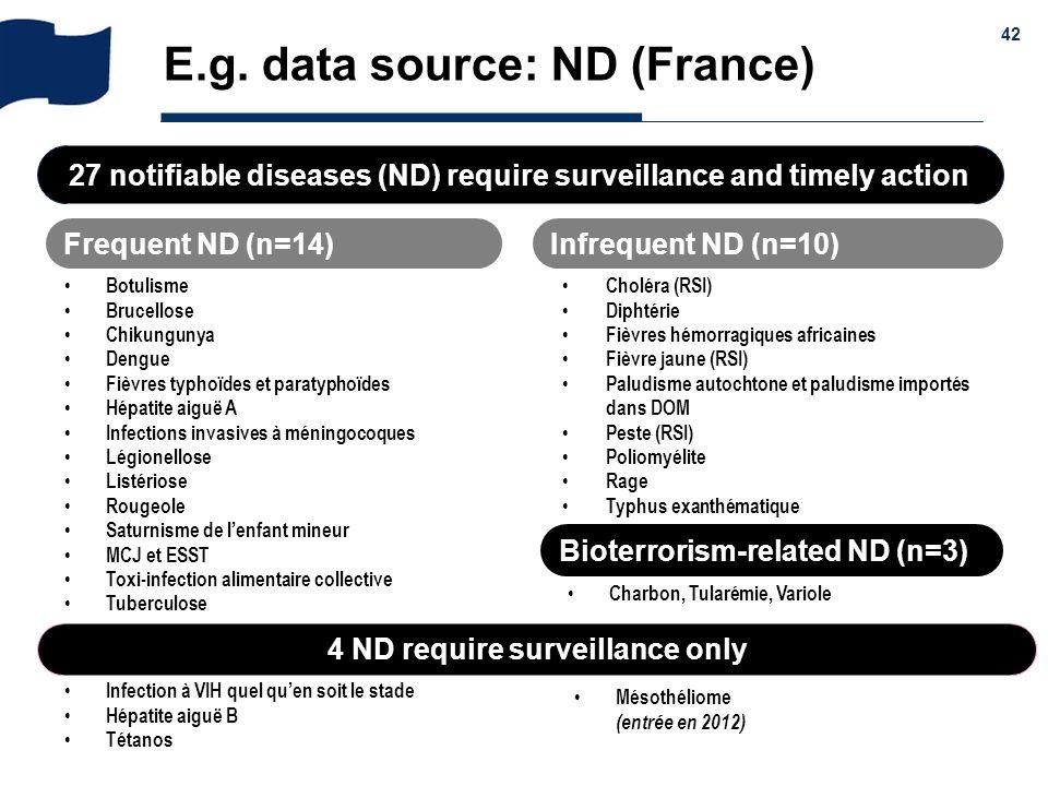 & 42 E.g. data source: ND (France) Botulisme Brucellose Chikungunya Dengue Fièvres typhoïdes et paratyphoïdes Hépatite aiguë A Infections invasives à
