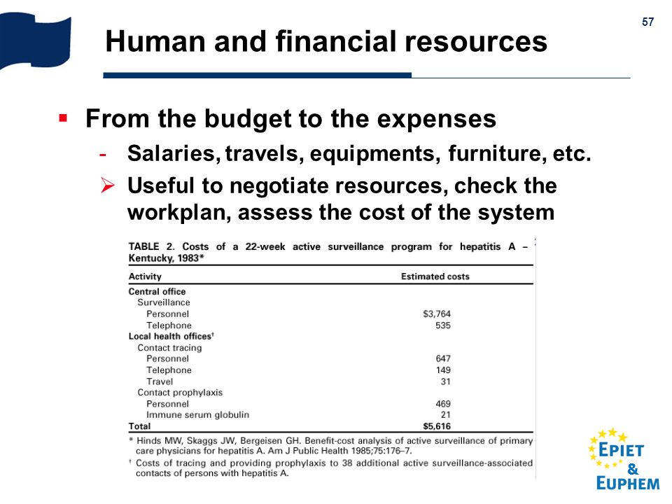 & 57 Human and financial resources From the budget to the expenses Salaries, travels, equipments, furniture, etc. Useful to negotiate resources, chec