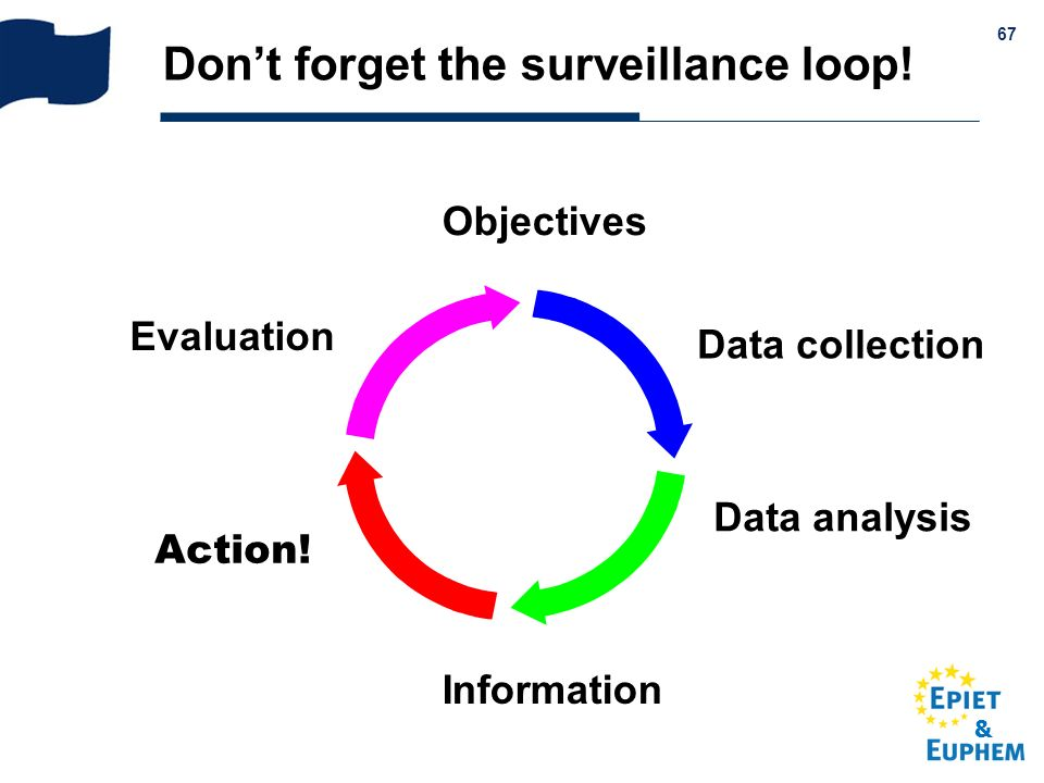 & 67 Dont forget the surveillance loop! Data collection Data analysis Information Action! Evaluation Objectives