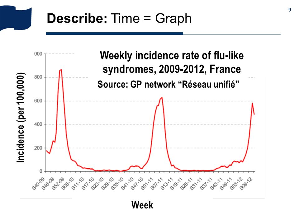 & 9 Describe: Time = Graph Source: GP network Réseau unifié Week Incidence (per 100,000) Weekly incidence rate of flu-like syndromes, 2009-2012, Franc