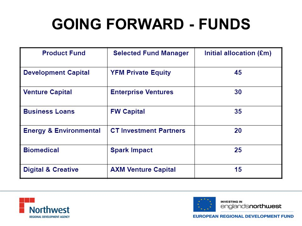 GOING FORWARD - FUNDS Product FundSelected Fund ManagerInitial allocation (£m) Development CapitalYFM Private Equity45 Venture CapitalEnterprise Ventures30 Business LoansFW Capital35 Energy & EnvironmentalCT Investment Partners20 BiomedicalSpark Impact25 Digital & CreativeAXM Venture Capital15