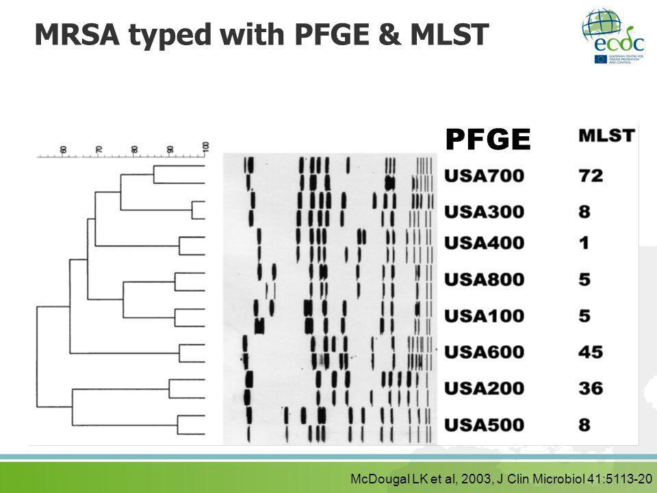 MRSA typed with PFGE & MLST McDougal LK et al, 2003, J Clin Microbiol 41:5113-20 PFGE