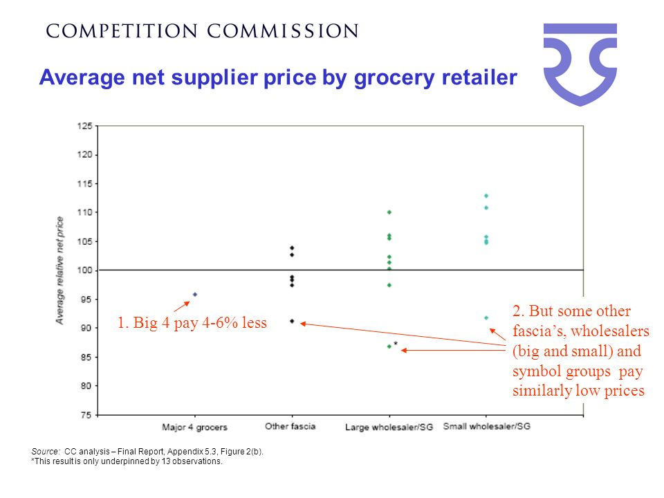 Average net supplier price by grocery retailer Source: CC analysis – Final Report, Appendix 5.3, Figure 2(b).