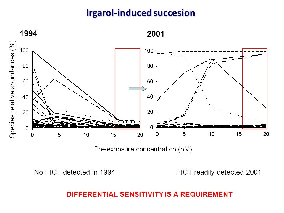 Irgarol-induced succesion 1994 2001 No PICT detected in 1994PICT readily detected 2001 DIFFERENTIAL SENSITIVITY IS A REQUIREMENT