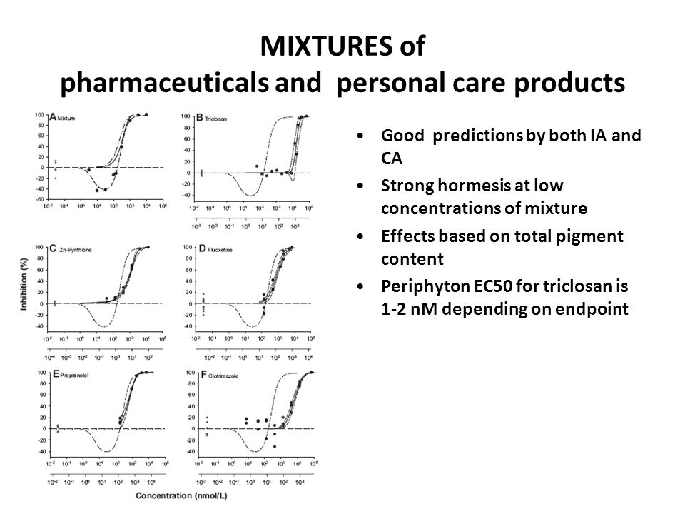 MIXTURES of pharmaceuticals and personal care products Good predictions by both IA and CA Strong hormesis at low concentrations of mixture Effects bas