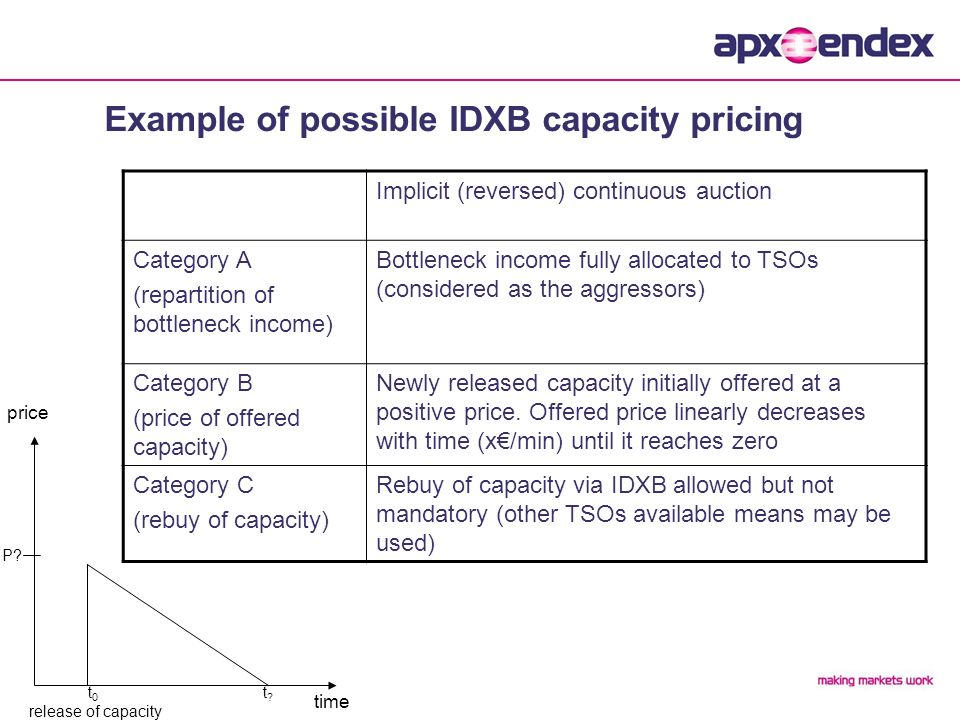 Example of possible IDXB capacity pricing time price t 0 release of capacity t t.