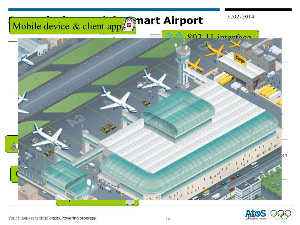 13 16/02/2014 Scenario (example): Smart Airport Weather sensors 13 802.11 interface Bluetooth Webcam Online storage Server Mobile device & client app Ethernet Operational DB Shopping facilities