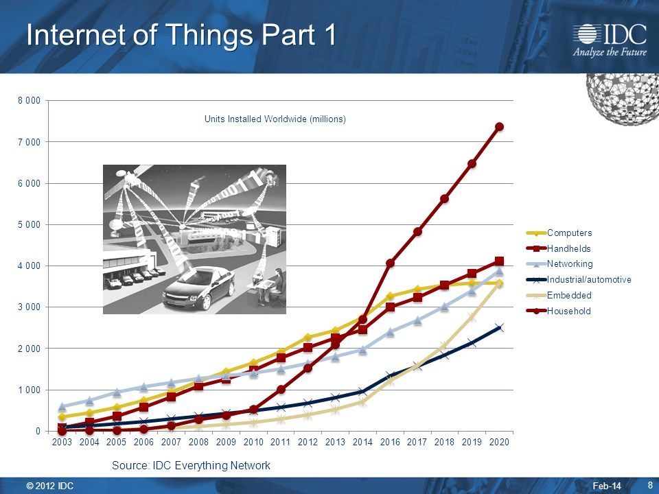 Feb-14 © 2012 IDC 8 Internet of Things Part 1 Units Installed Worldwide (millions) Source: IDC Everything Network