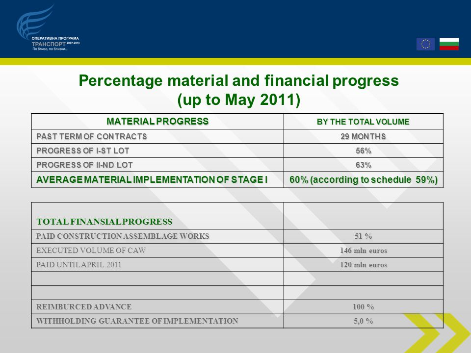 Percentage material and financial progress (up to May 2011) MATERIAL PROGRESS BY THE TOTAL VOLUME PAST TERM OF CONTRACTS 29 MONTHS PROGRESS OF І-ST LOT 56%56%56%56% PROGRESS OF ІІ-ND LOT 63%63%63%63% AVERAGE MATERIAL IMPLEMENTATION OF STAGE І 60% (according to schedule 59%) TOTAL FINANSIAL PROGRESS PAID CONSTRUCTION ASSEMBLAGE WORKS 51 %51 %51 %51 % EXECUTED VOLUME OF CAW 146 mln euros PAID UNTIL APRIL.2011 120 mln euros REIMBURCED ADVANCE 100 % WITHHOLDING GUARANTEE OF IMPLEMENTATION 5,0 %
