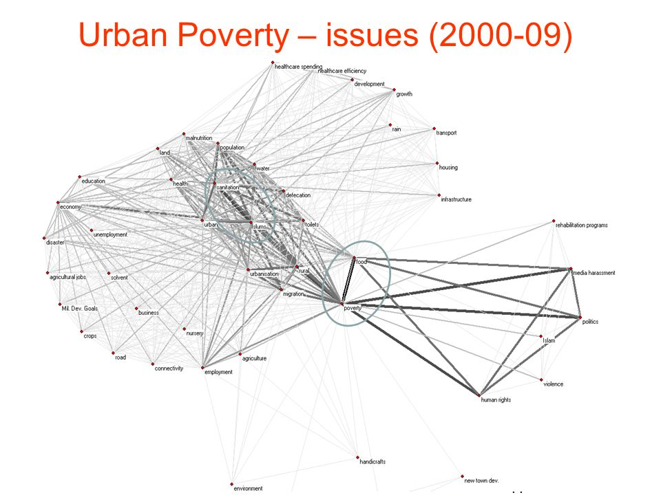 11 Urban Poverty – issues (2000-09)