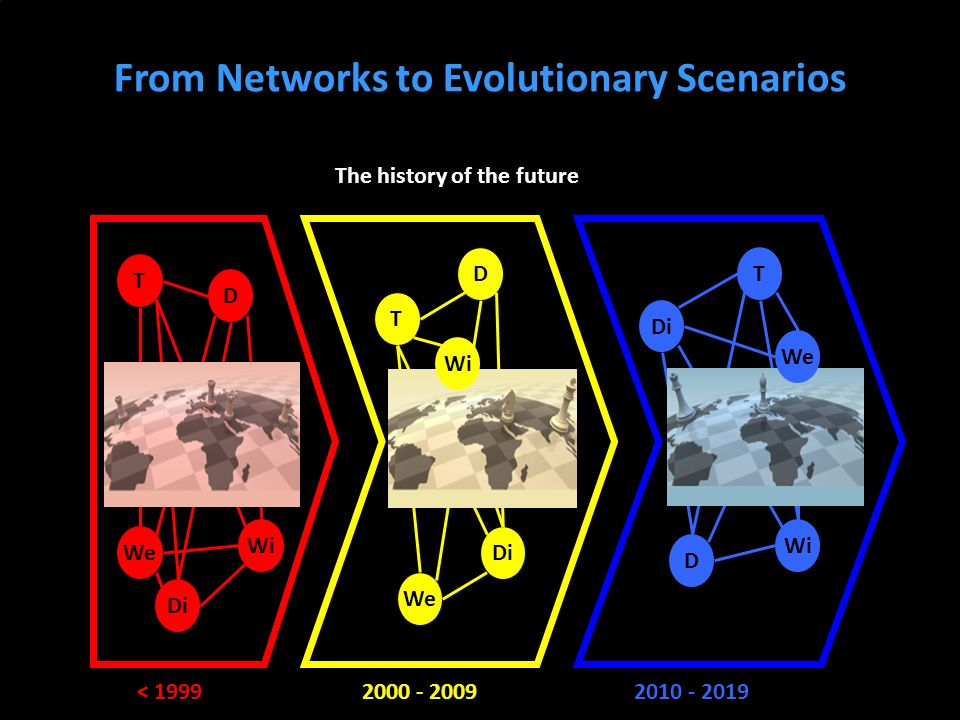 From Networks to Evolutionary Scenarios 2000 - 20092010 - 2019 The history of the future < 1999 T Wi Di We D T Di We D T Wi Di D Wi We