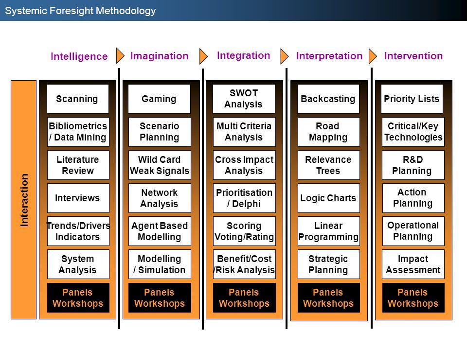 InterventionInterpretation Imagination Intelligence Integration Scanning Panels Workshops Interaction Bibliometrics / Data Mining Literature Review In