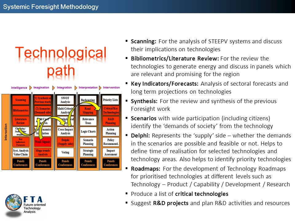 Scanning: For the analysis of STEEPV systems and discuss their implications on technologies Bibliometrics/Literature Review: For the review the techno