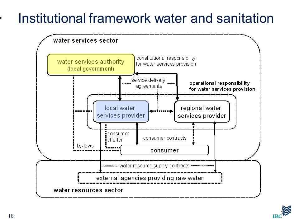 18 n Institutional framework water and sanitation