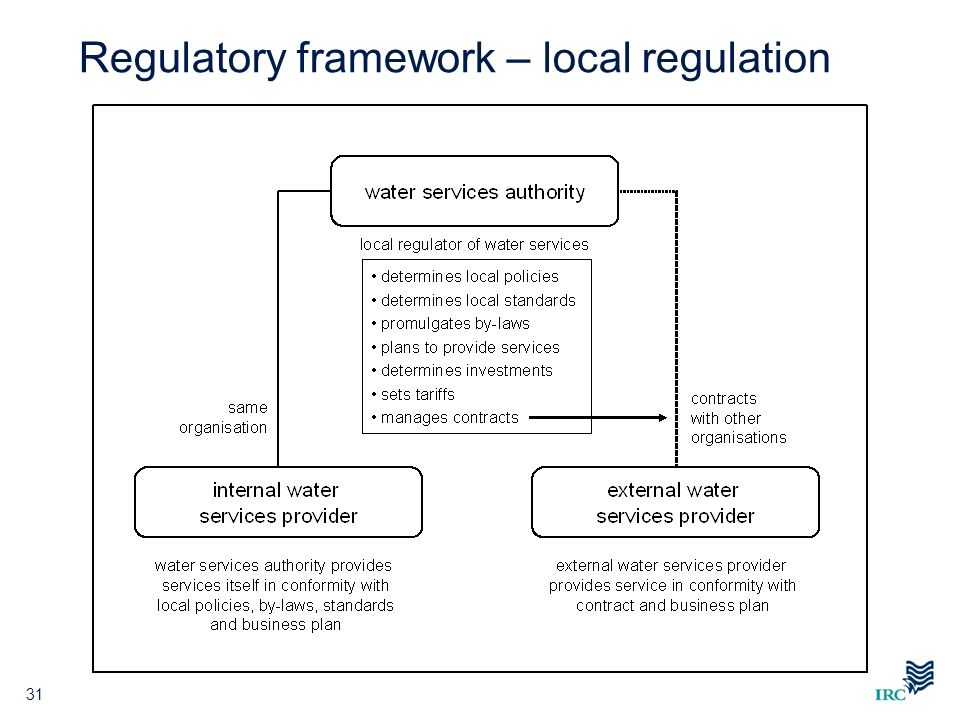 Regulatory framework – local regulation 31