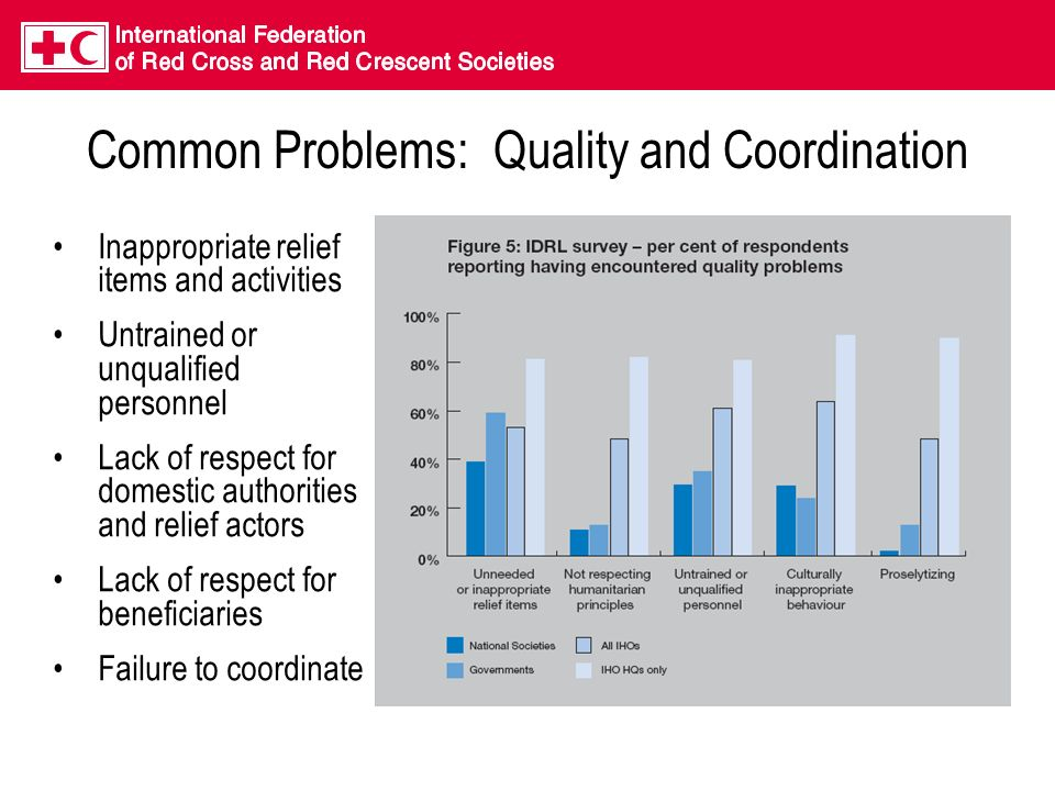Common Problems: Quality and Coordination Inappropriate relief items and activities Untrained or unqualified personnel Lack of respect for domestic authorities and relief actors Lack of respect for beneficiaries Failure to coordinate