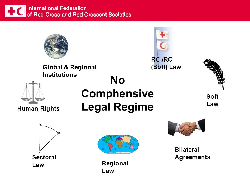 Regional Law Global & Regional Institutions Sectoral Law Bilateral Agreements Soft Law No Comphensive Legal Regime Human Rights RC /RC (Soft) Law