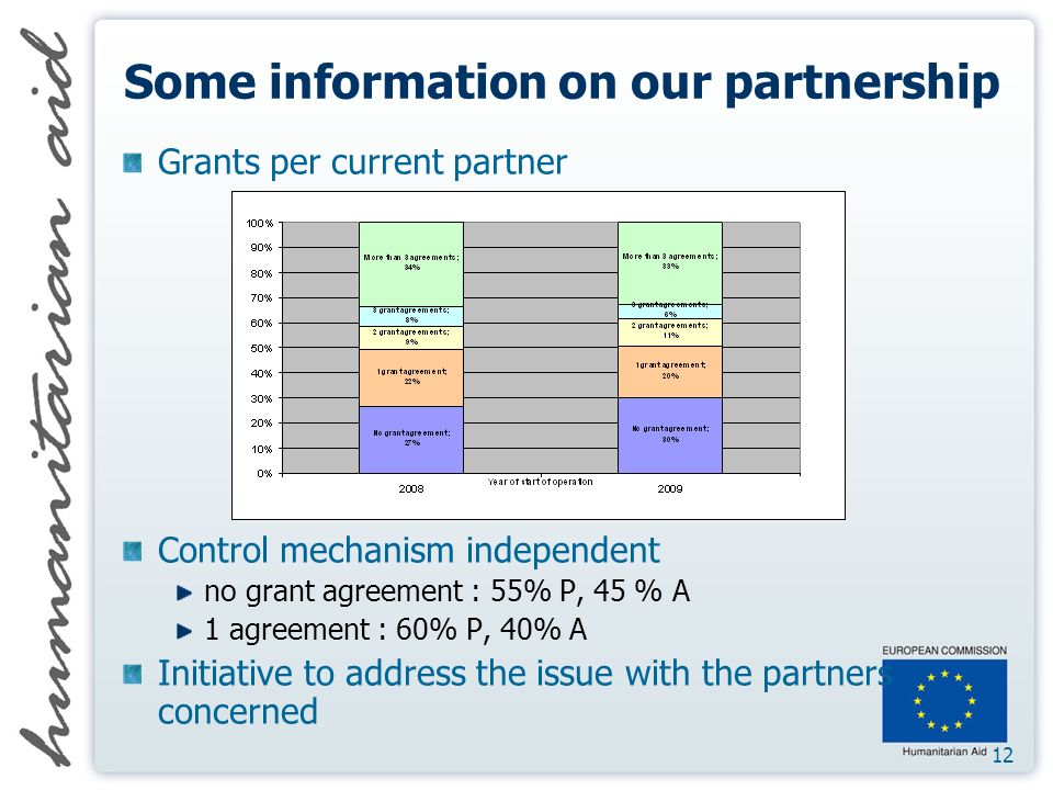 12 Some information on our partnership Grants per current partner Control mechanism independent no grant agreement : 55% P, 45 % A 1 agreement : 60% P, 40% A Initiative to address the issue with the partners concerned