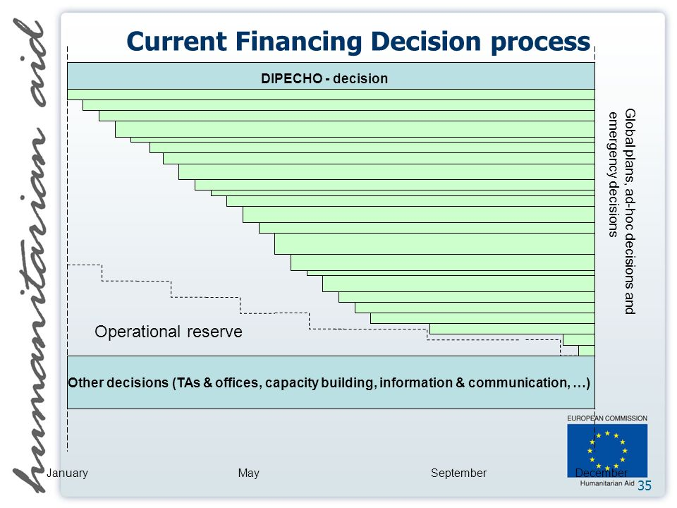 35 DIPECHO - decision Operational reserve Other decisions (TAs & offices, capacity building, information & communication, …) JanuaryMaySeptemberDecember Global plans, ad-hoc decisions and emergency decisions Current Financing Decision process