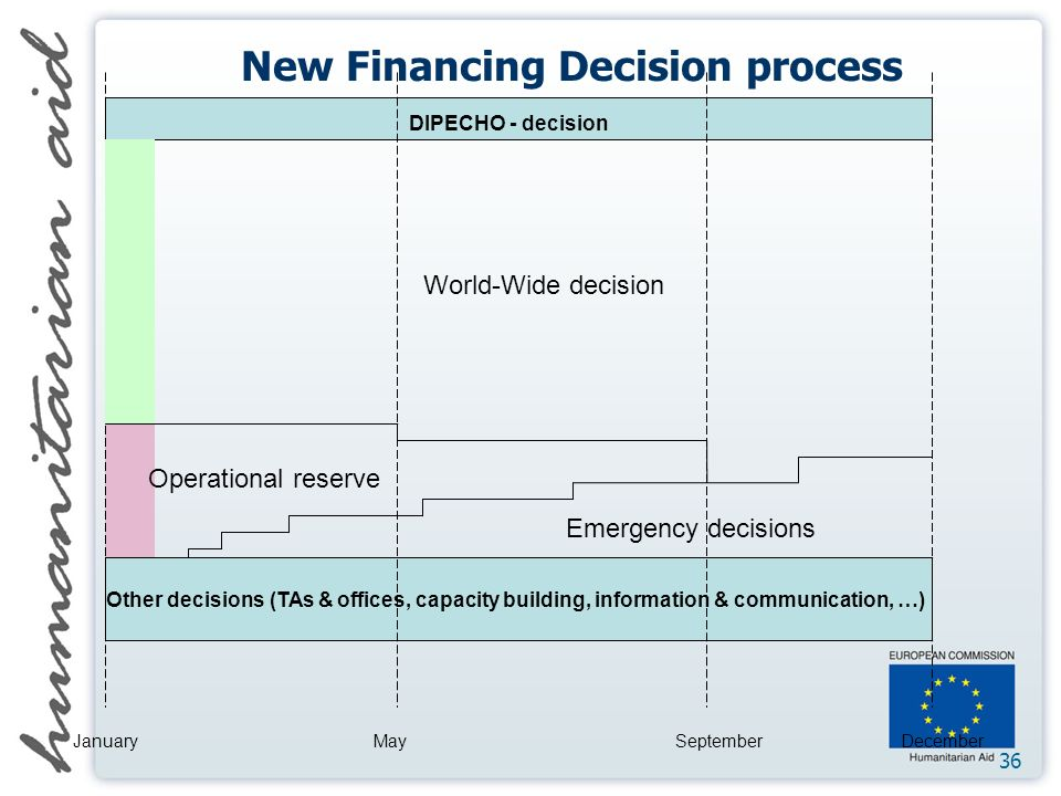 36 DIPECHO - decision World-Wide decision Operational reserve Emergency decisions Other decisions (TAs & offices, capacity building, information & communication, …) JanuaryMaySeptemberDecember New Financing Decision process