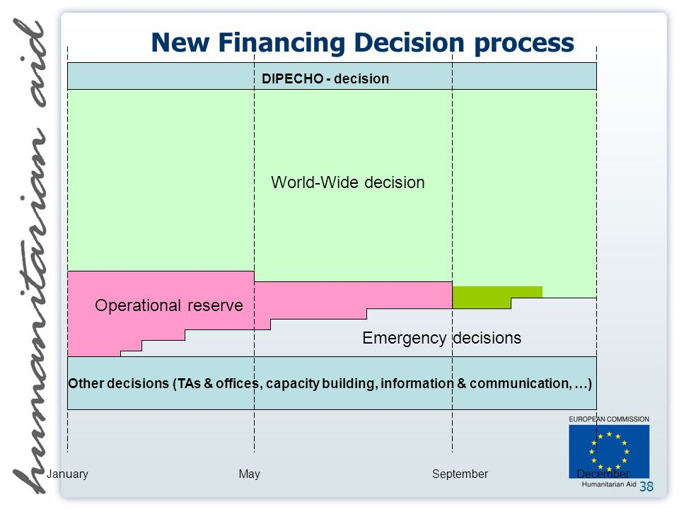 38 DIPECHO - decision World-Wide decision Operational reserve Emergency decisions Other decisions (TAs & offices, capacity building, information & communication, …) JanuaryMaySeptemberDecember New Financing Decision process