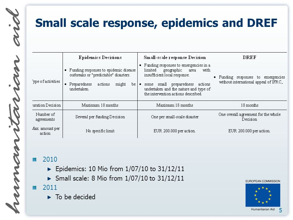 5 Small scale response, epidemics and DREF 2010 Epidemics: 10 Mio from 1/07/10 to 31/12/11 Small scale: 8 Mio from 1/07/10 to 31/12/11 2011 To be decided