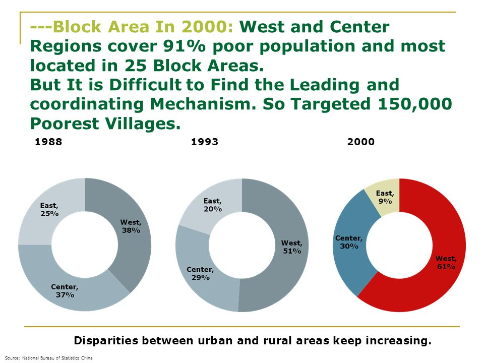 16.02.2014 ---Block Area In 2000: West and Center Regions cover 91% poor population and most located in 25 Block Areas. But It is Difficult to Find th