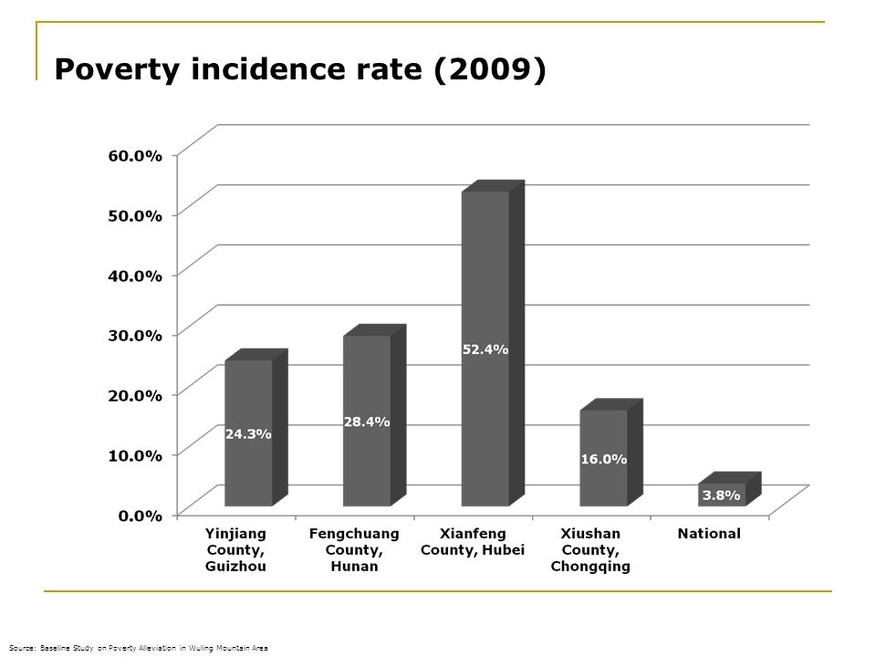 16.02.2014 Poverty incidence rate (2009) Source: Baseline Study on Poverty Alleviation in Wuling Mountain Area