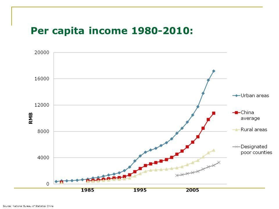 Per capita income 1980-2010: 16.02.2014 Source: National Bureau of Statistics China