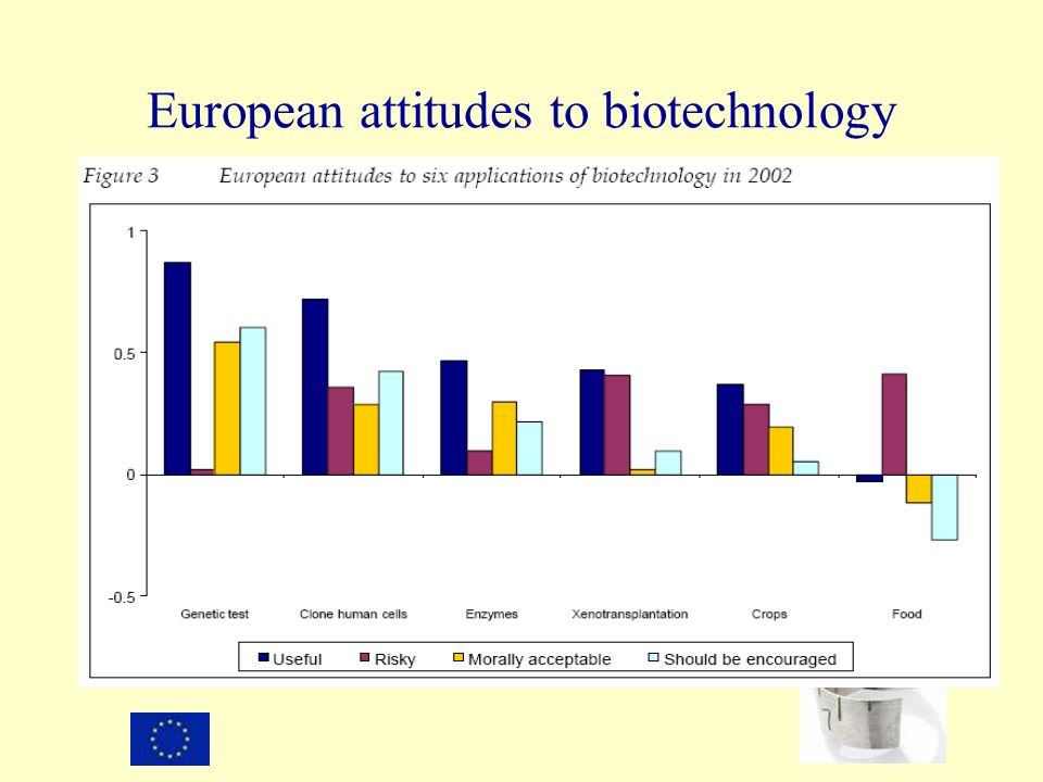 European attitudes to biotechnology