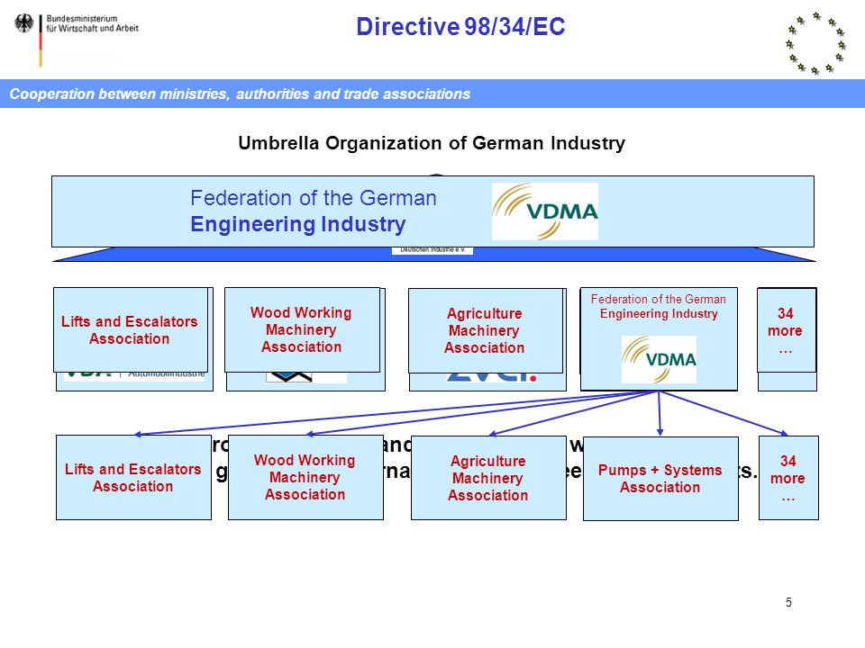 Directive 98/34/EC 5 Cooperation between ministries, authorities and trade associations Association of the German Automotive Industry German Electrica