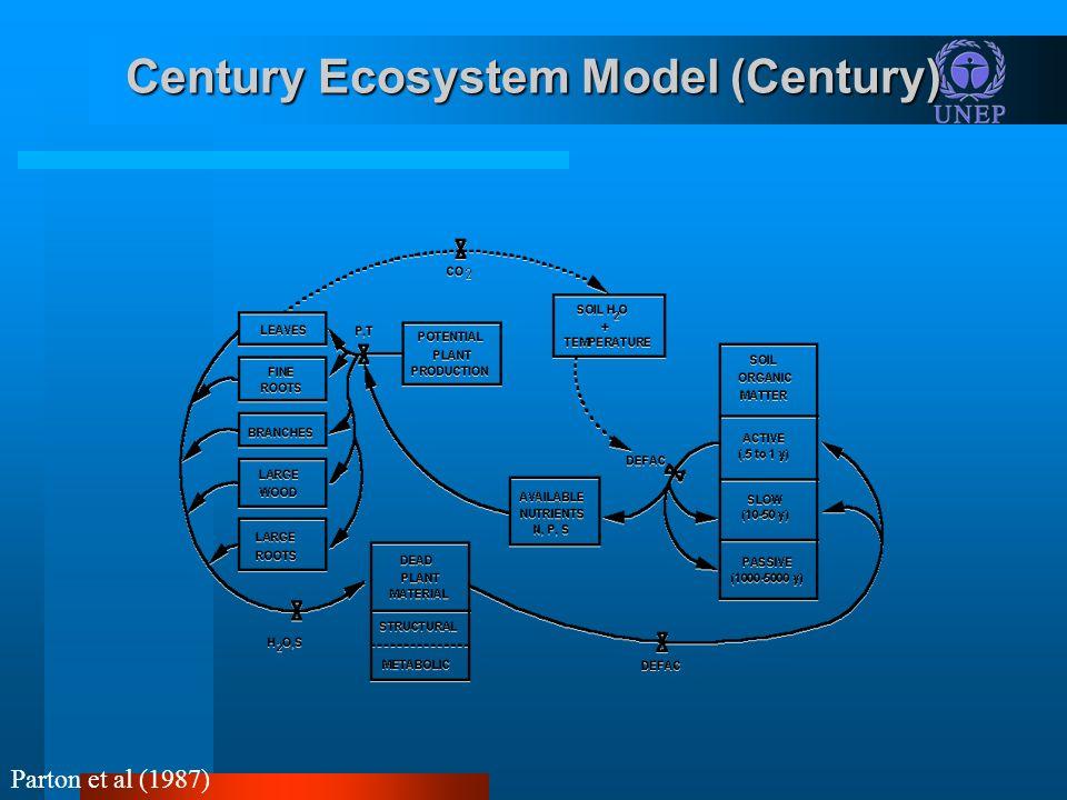 Century Ecosystem Model (Century) Parton et al (1987)