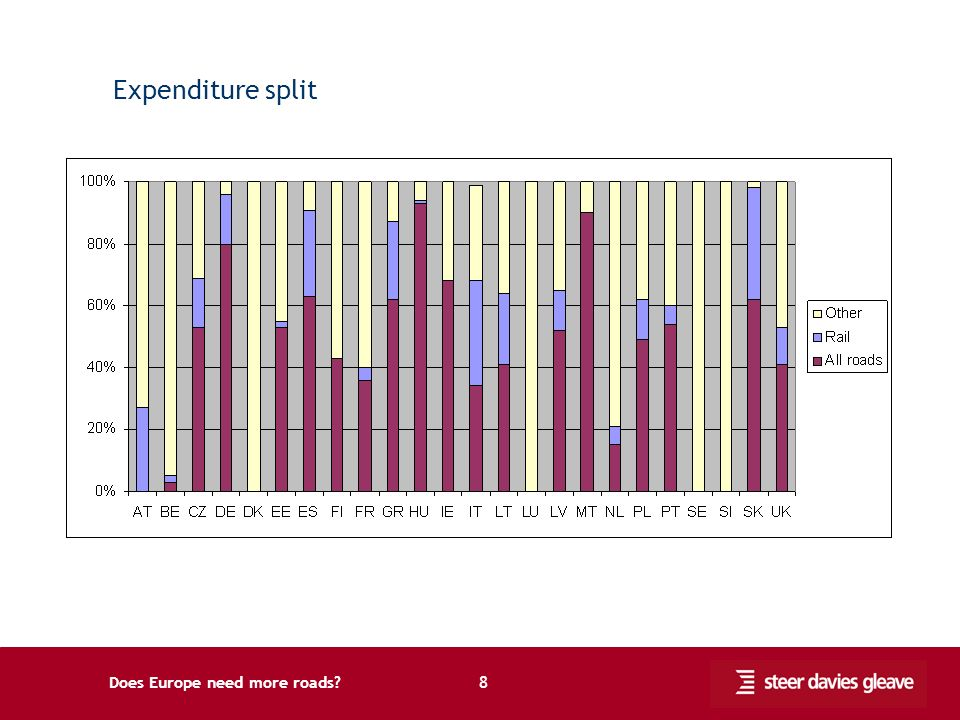 Does Europe need more roads 8 Expenditure split