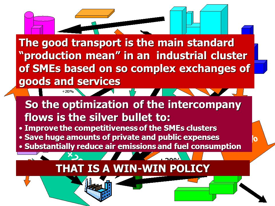 The good transport is the main standard production mean in an industrial cluster of SMEs based on so complex exchanges of goods and services So the op