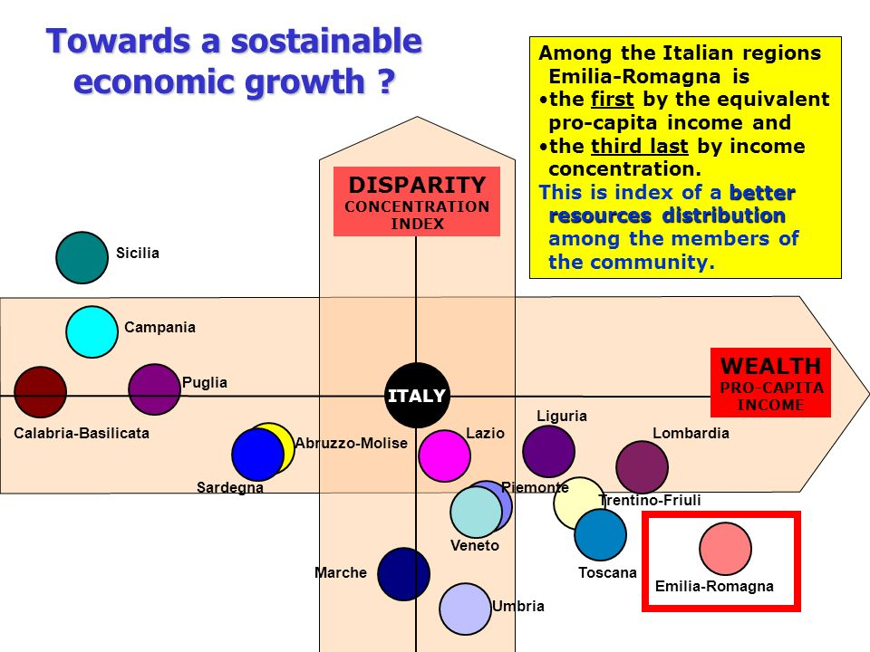 Towards a sostainable economic growth ? Among the Italian regions Emilia-Romagna is the first by the equivalent pro-capita income and the third last b