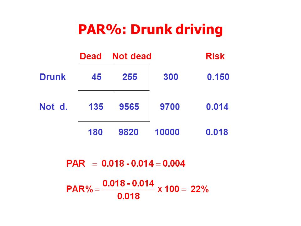 Dead Not dead Risk Drunk 45 255 300 0.150 Not d.