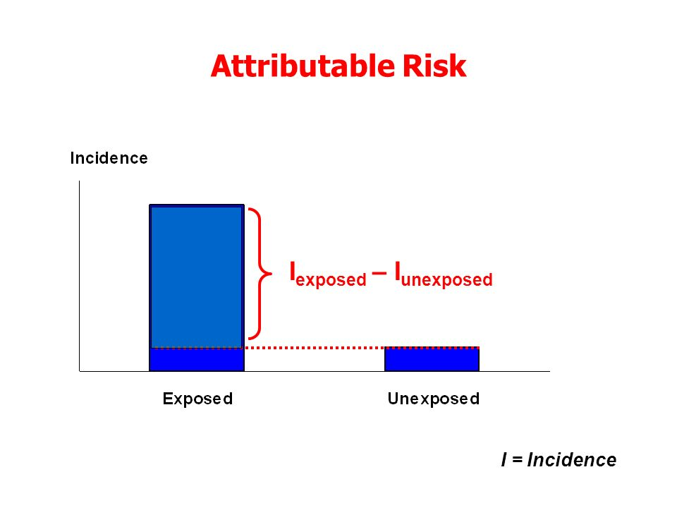Attributable Risk I exposed – I unexposed I = Incidence
