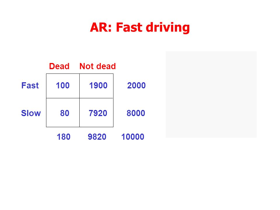 Dead Not dead Risk RD Fast 100 1900 2000 0.05 0.04 Slow 80 7920 8000 0.01 180 9820 10000 AR: Fast driving