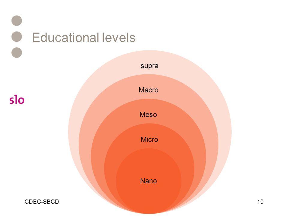 supra Macro Meso Micro Nano Educational levels CDEC-SBCD10