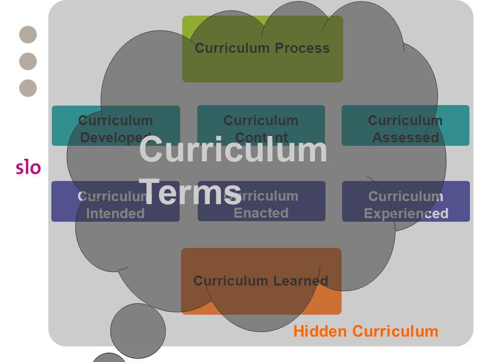 Curriculum Process Curriculum Developed Curriculum Content Curriculum Assessed Curriculum Intended Curriculum Enacted Curriculum Experienced Curriculu