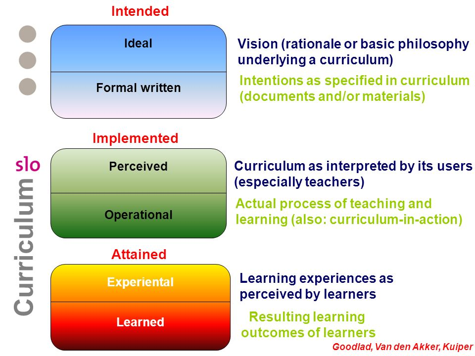 Perceived Operational Ideal Formal written Experiental Learned Intended Implemented Attained Vision (rationale or basic philosophy underlying a curric