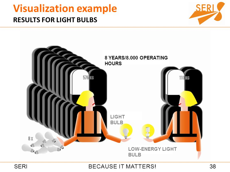 38BECAUSE IT MATTERS!SERI Visualization example RESULTS FOR LIGHT BULBS 8 YEARS/8.000 OPERATING HOURS LOW-ENERGY LIGHT BULB LIGHT BULB