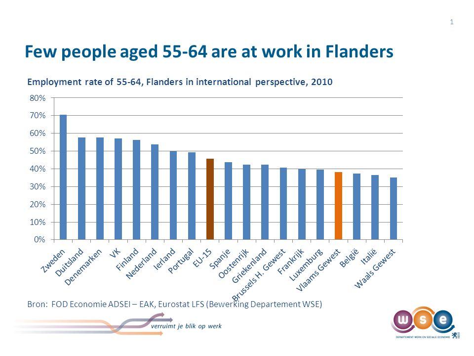 Few people aged 55-64 are at work in Flanders 1 Employment rate of 55-64, Flanders in international perspective, 2010 Bron: FOD Economie ADSEI – EAK, Eurostat LFS (Bewerking Departement WSE)