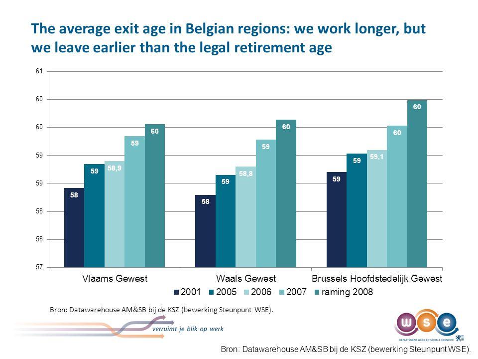 The average exit age in Belgian regions: we work longer, but we leave earlier than the legal retirement age Bron: Datawarehouse AM&SB bij de KSZ (bewerking Steunpunt WSE).