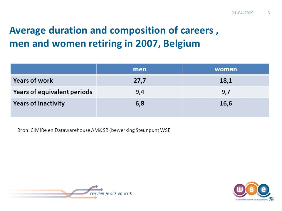 Average duration and composition of careers, men and women retiring in 2007, Belgium menwomen Years of work27,718,1 Years of equivalent periods9,49,7 Years of inactivity6,816,6 01-04-20093 Bron: CIMIRe en Datawarehouse AM&SB (bewerking Steunpunt WSE