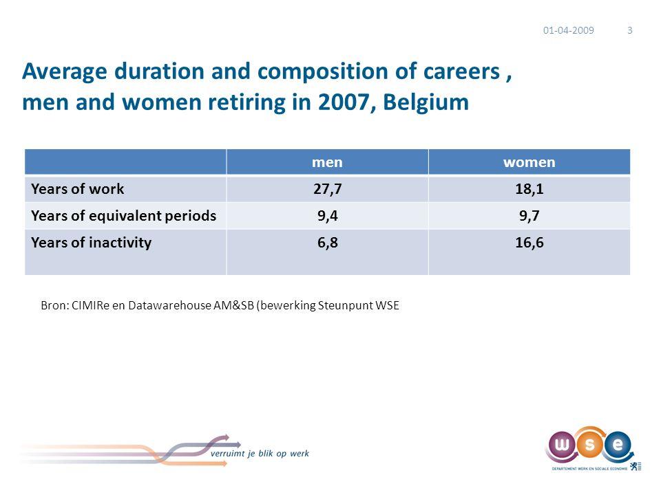 The average exit age in Belgian regions: we work longer, but we leave earlier than the legal retirement age Bron: Datawarehouse AM&SB bij de KSZ (bewe