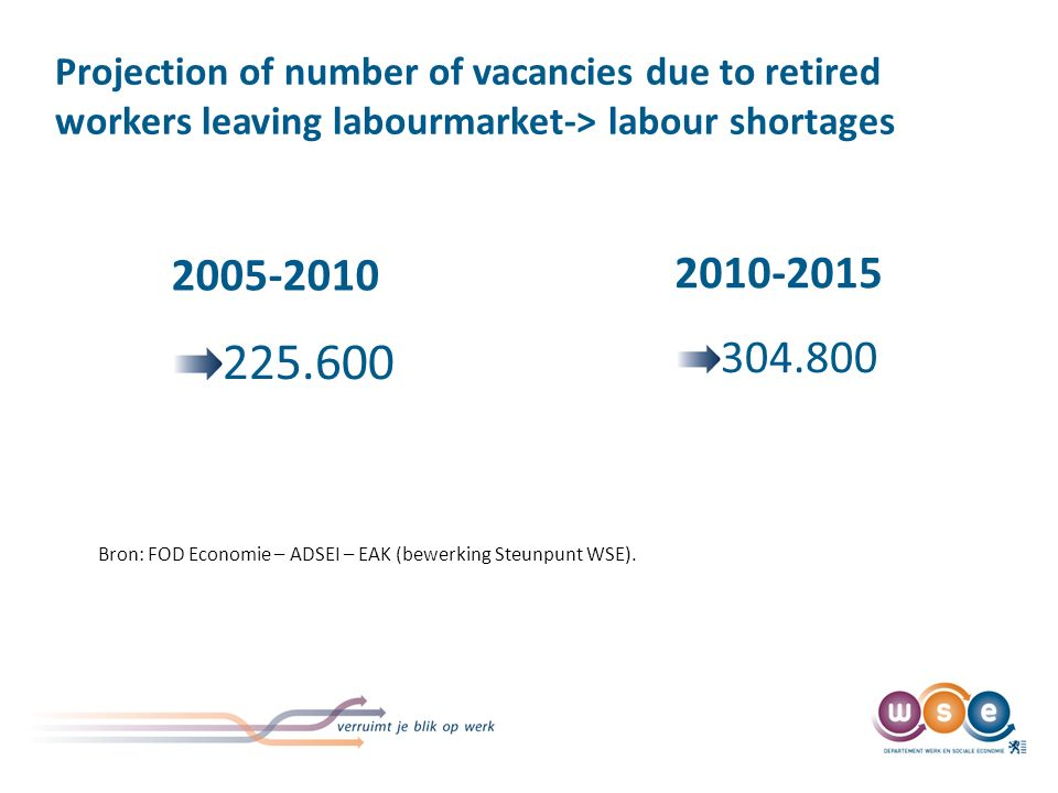 Projection of number of vacancies due to retired workers leaving labourmarket-> labour shortages 2005-2010 225.600 2010-2015 304.800 Bron: FOD Economie – ADSEI – EAK (bewerking Steunpunt WSE).