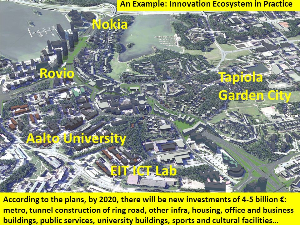 According to the plans, by 2020, there will be new investments of 4-5 billion : metro, tunnel construction of ring road, other infra, housing, office and business buildings, public services, university buildings, sports and cultural facilities… Nokia Aalto University Rovio Tapiola Garden City EIT ICT Lab An Example: Innovation Ecosystem in Practice